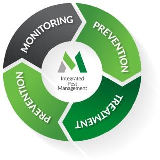 Millennium Integrated Pest Management